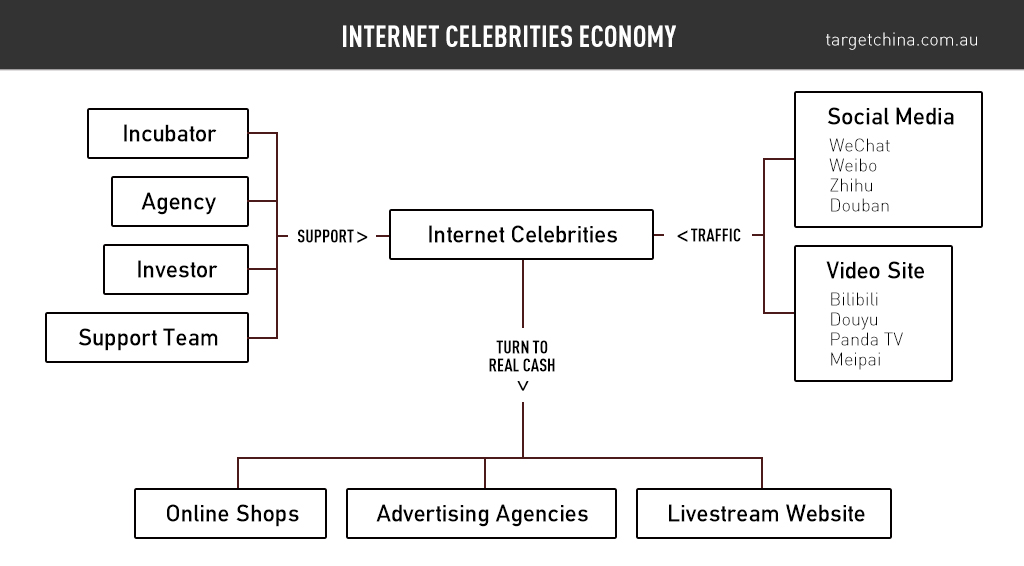 internet-celebrity